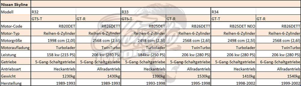Nissan Skyline kaufen: Übersicht über die Motoren des Nissan Skyline R32, R33 und R34